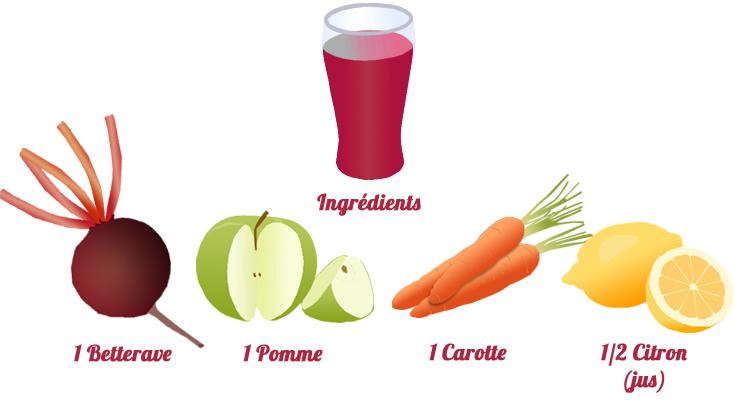 jus de betterave pomme et carotte