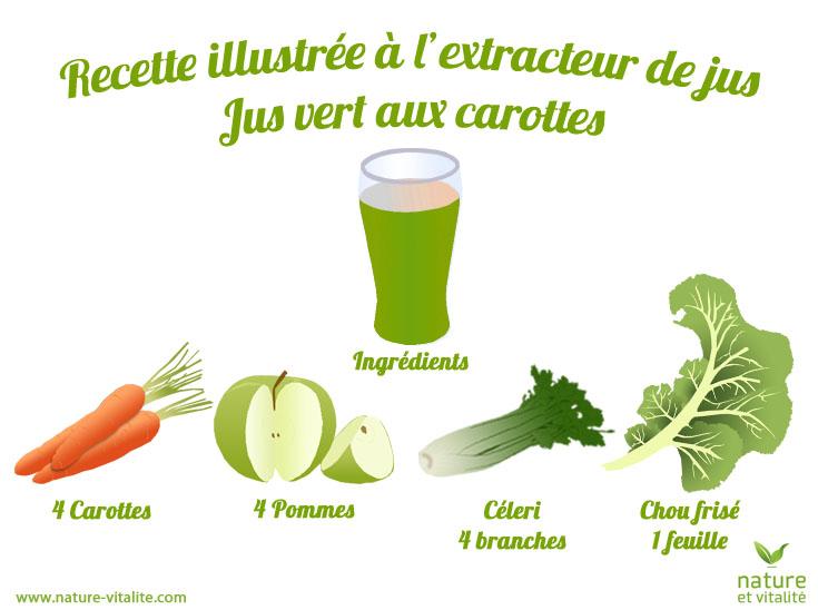 Jus vert aux carottes