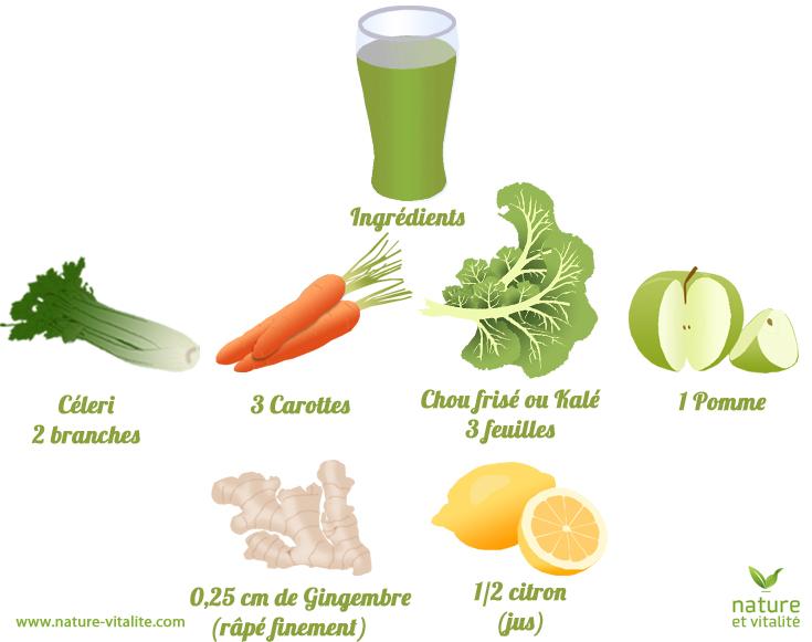 Jus vert à la carotte