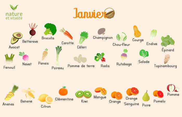 Janvier : quels fruits et légumes consommer ?