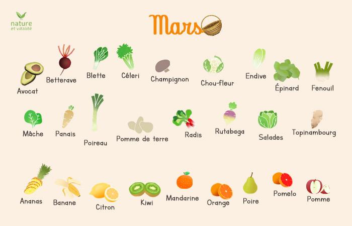Mars : quels fruits et légumes consommer ?