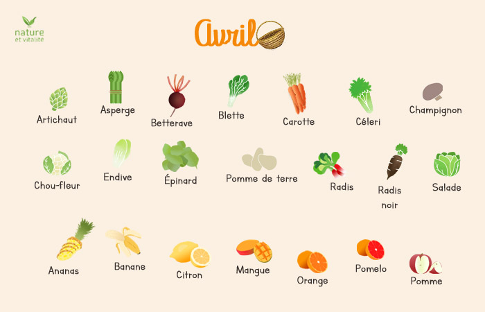 Avril : quels fruits et légumes consommer ?